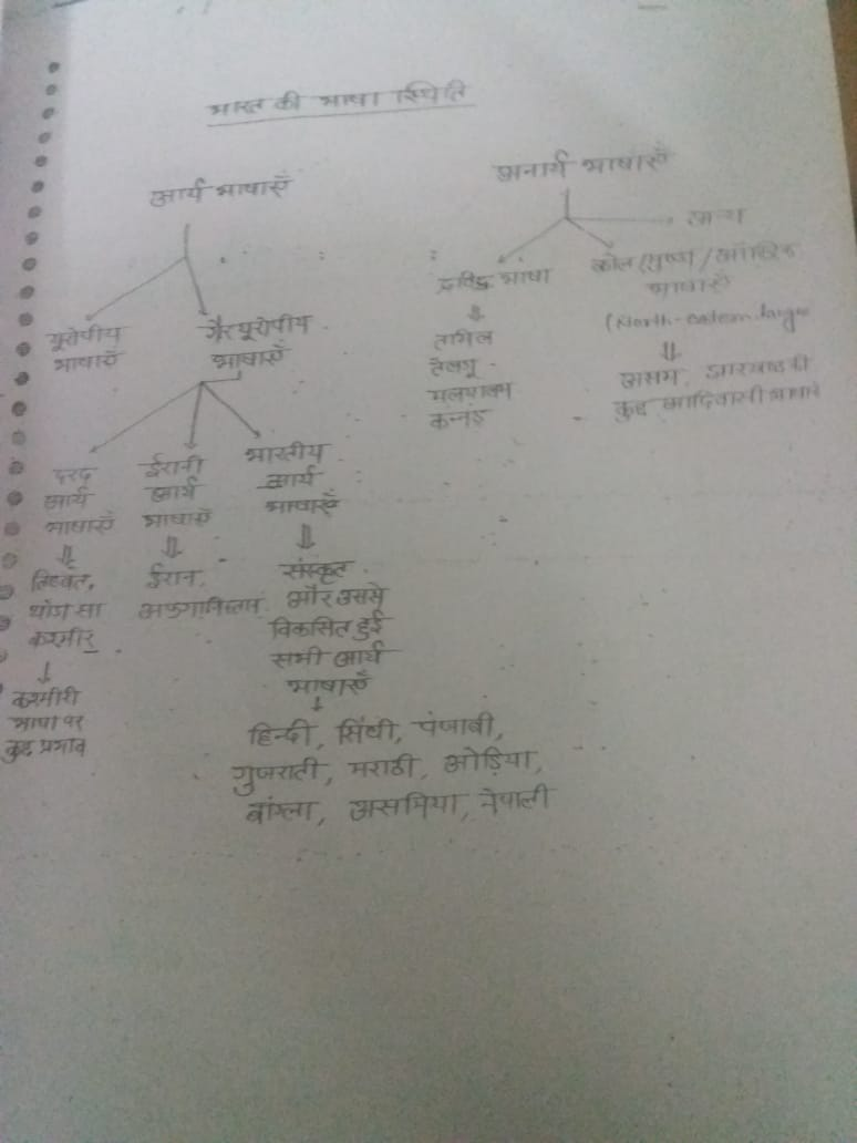Samvad IAS Hindi Literature – Handwritten Class Notes